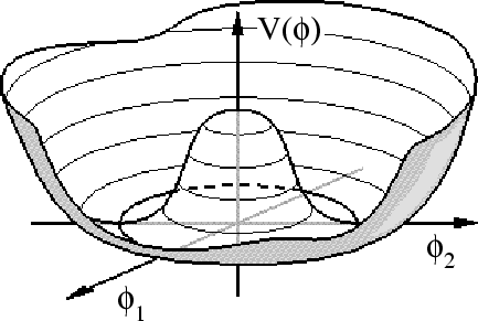 Mexican Hat Potential for a real spin 0 scalar field